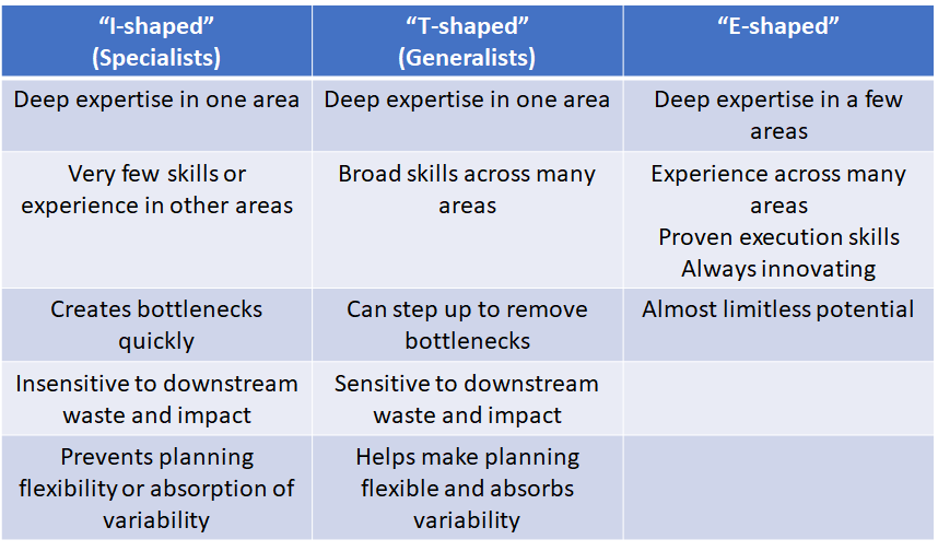E-Shaped Skills - The DevOps Handbook