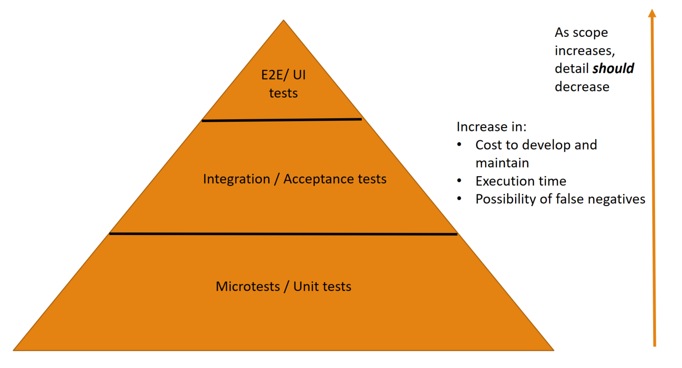 The Test Pyramid